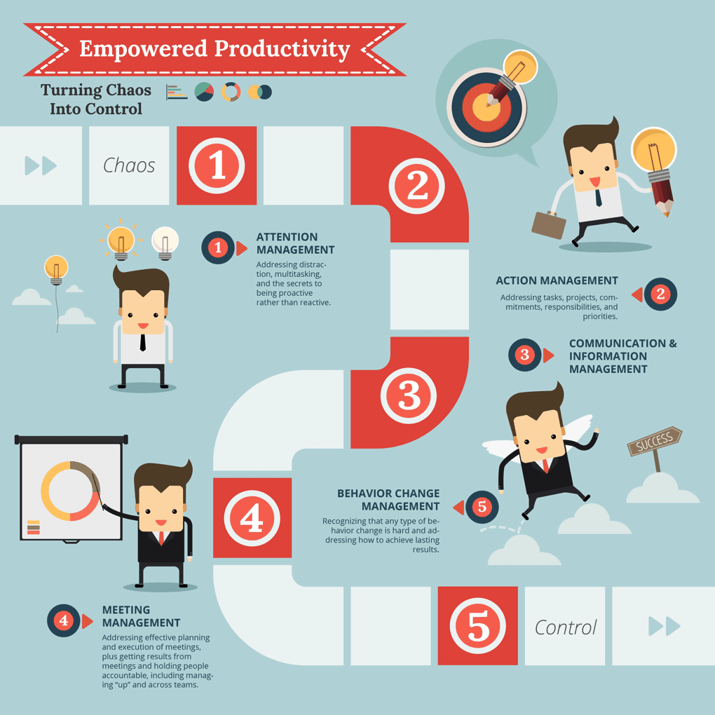 Empowered Productivity infographic