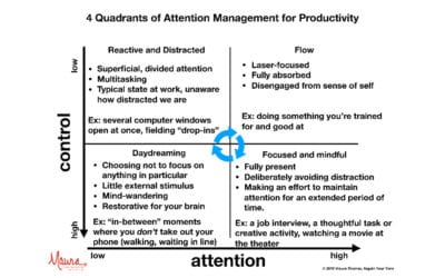Four Quadrants of Attention Management: A Model to Maximize Productivity